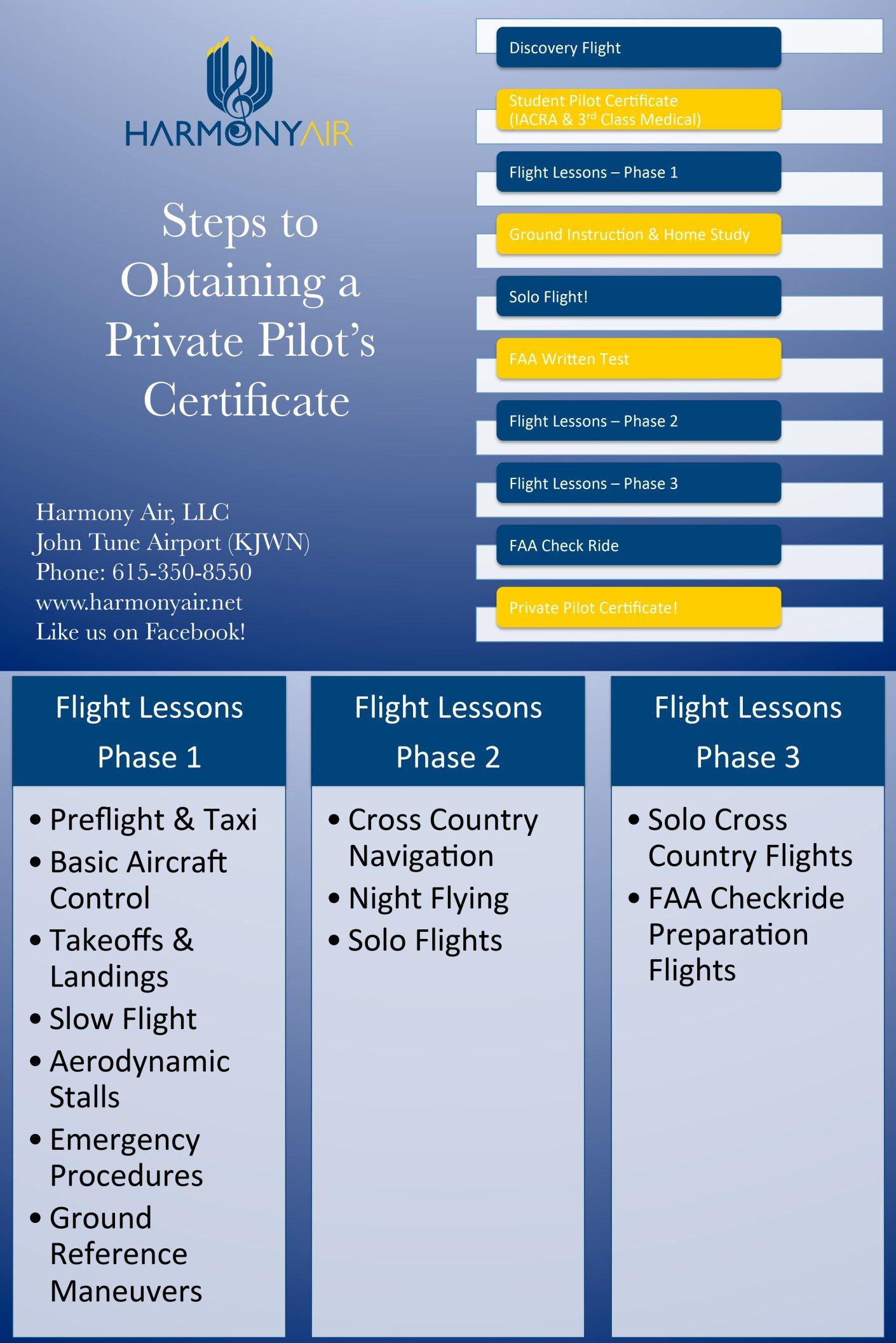 Pilot training harmony air download pdf xflitez Images